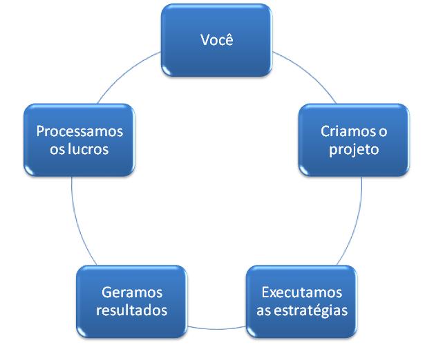 processo chip virtual
